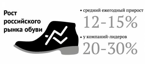 СхемаБосоножки Есть немецкая обувь омск каталог карты: