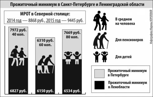 Урюпинске Волгоградской прожиточный минимум брянская область 2015 безопасность